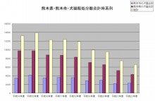 ★デマだった「熊本県全体での殺処分数は自体はむしろ増加し ...
