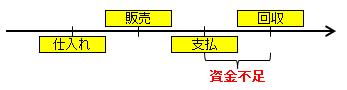 依田会計IT室長によるOBC奉行活用術-資金不足の概念