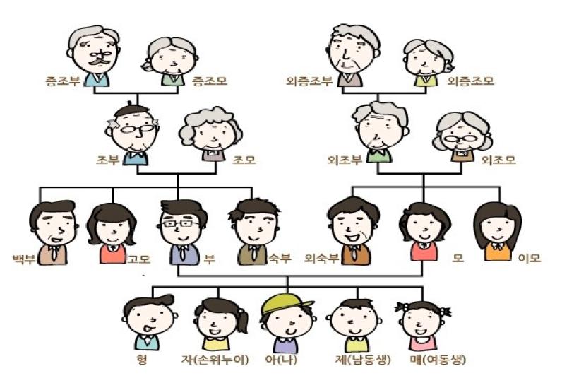 韓国人の家族の呼び方 | 韓国語講座ハングルドットコムのブログ/独学で勉強