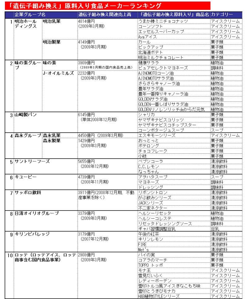 日本の毒物一覧 - JapaneseClass...