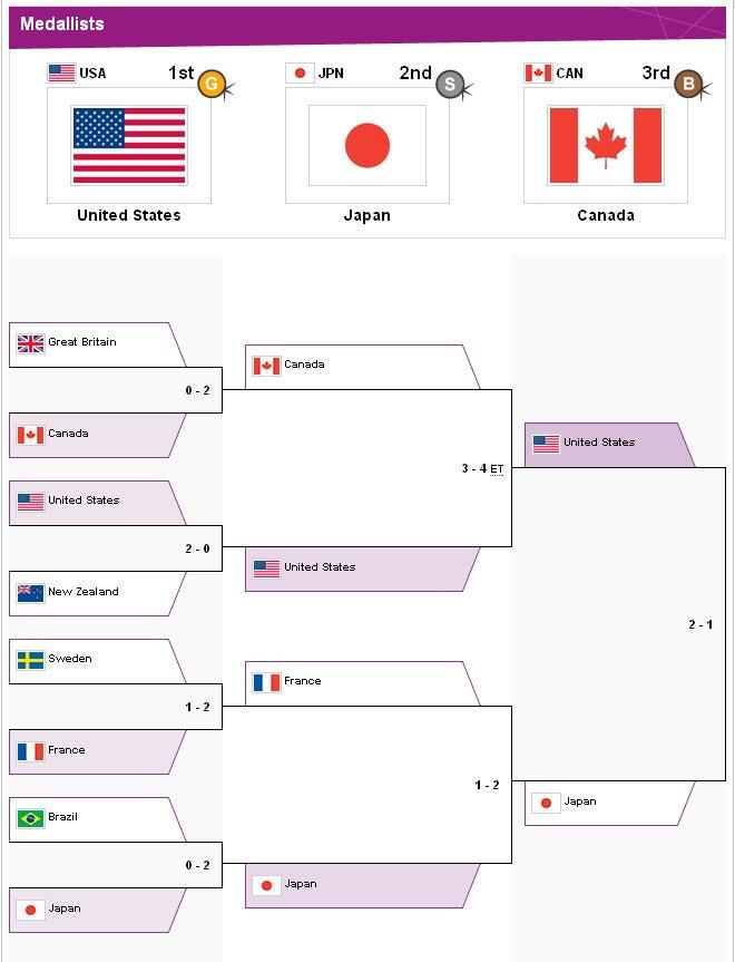 サッカー日本代表 ロンドンオリンピック 女子サッカー 決勝トーナメント