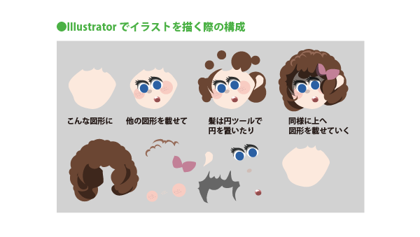 Illustratorによるイラスト制作の基本操作 1 Pixelサイバー