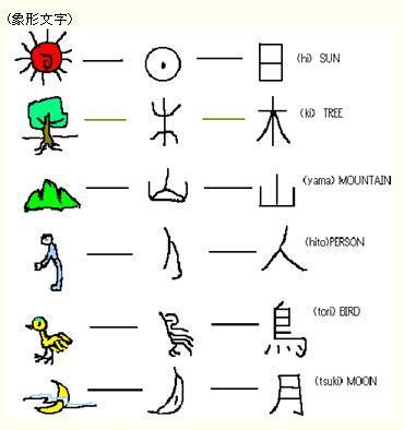 小中学の国語で出題される象形文字、指事文字、会意文字、形声文字