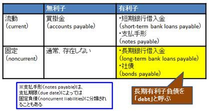 noncurrent liabilities