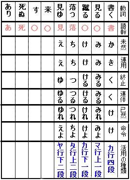 な ぎょ う へん かく 活用 古文 動詞(8)サ行変格活用 - 古典文法