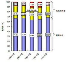 知財雑感ブログ-意匠権の利用率