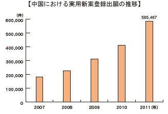 知財雑感ブログ-中国における実用新案登録出願件数の推移