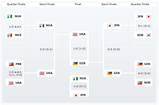 ヤングなでしこ サッカー日本代表 史上初銅メダル U-20女子ワールドカップ トーナメント表