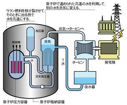 加圧水型軽水炉・沸騰水型軽水炉...