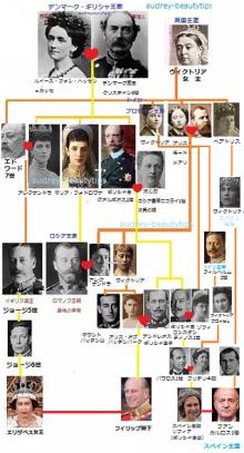 イギリス 王室 家 系図