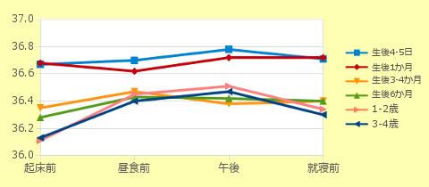 グラフ:乳幼児の体温比較