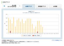 「エコみる」お得グラフ