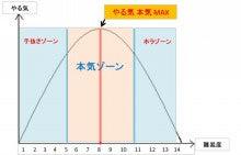 やる気曲線 本気になれる目標設定   宇部市美容室ワイズヘアーグループ社長のブログ zi-ma's ESSAY