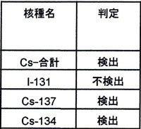 チダイズム ~毎日セシウムを検査するブログ~-SKY093
