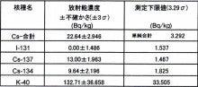 チダイズム ~毎日セシウムを検査するブログ~-SKY094