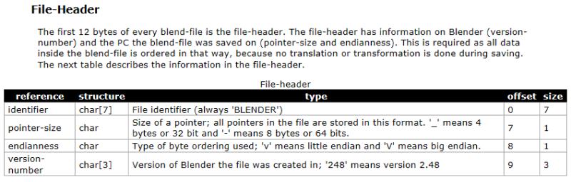 Blendファイルを解析してみる | Photoshop CC Tutorials