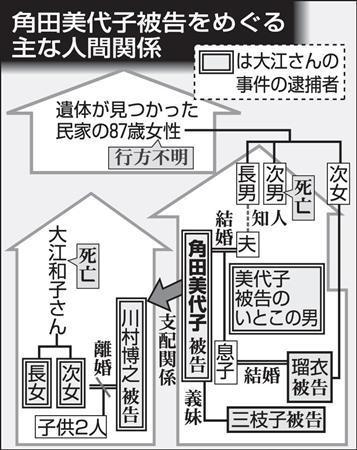 国籍 角田 美代子