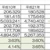 これだけ違う北海道と福岡/グラフと表での画像