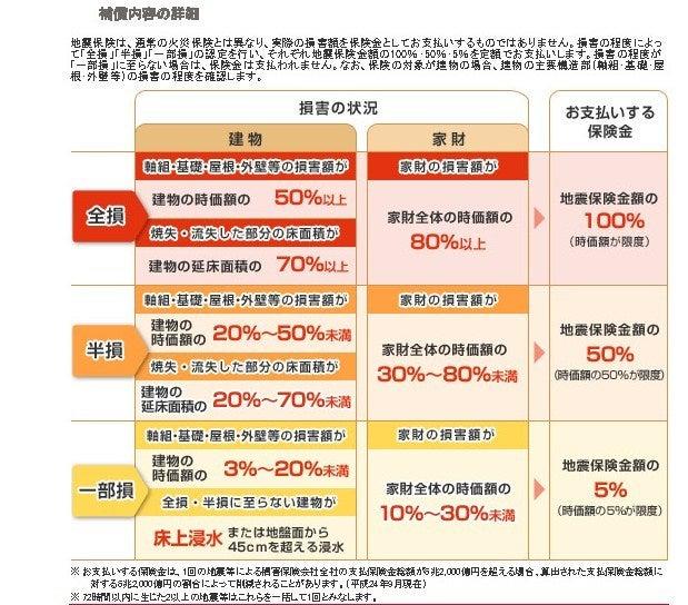 マンションの共用部保険(3) -地...