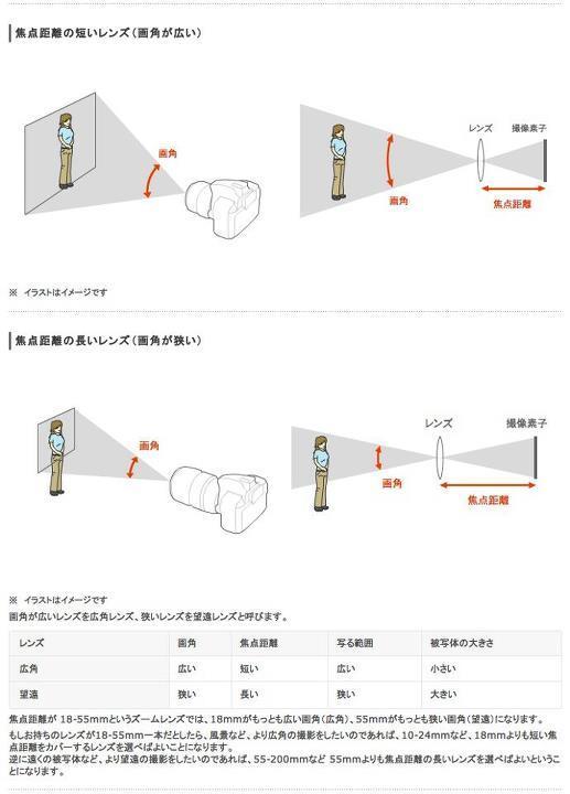 レンズ 焦点距離と画角 Ari0n Co