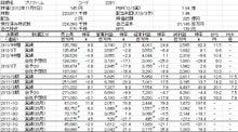 株式投資をファンダメンタルから極める-20121105-2