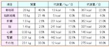 ボディーワーカー リー・ヨンチョルのオフィシャルブログ-基礎代謝量。