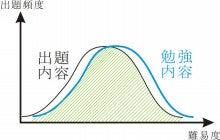 資格試験合格のルール◆なんとなく勉強していませんか?◆-合格ルール13_Fig.1