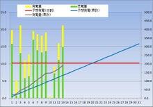 kasmy太陽光発電記録(東芝240w × 18枚 4.32kw)-20121213