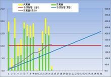 kasmy太陽光発電記録(東芝240w × 18枚 4.32kw)-20121215
