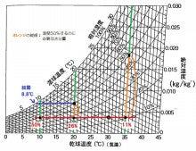 灘区の背骨・骨盤歪み矯正処 松村カイロプラクティック-空気線図