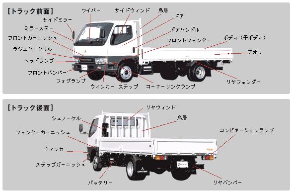 【チョンちゃんのトラック入門】各部分の名前 はじめての方でも安心。トラック高価買取トラック産業