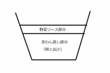 玄米花子のお料理レシピ-茶わん蒸し構造