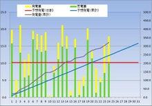kasmy太陽光発電記録(東芝240w × 18枚 4.32kw)-20121224