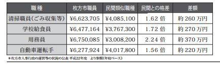 $枚方市議会議員木村亮太公式ブログ-給与格差市政報告03
