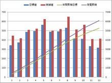 kasmy太陽光発電記録(東芝240w × 18枚 4.32kw)-20121231