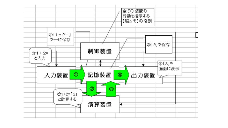 コンピュータの構成要素 ~基本情...