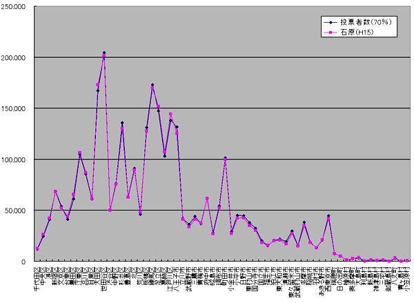 不正選挙:過去の都知事選の調査とグラフ化 | Ghost Riponの屋形 ...