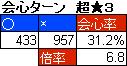 とある旅芸人のドラクエ10放浪記-会心ターン 1/28