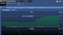 スノーキーのブログ-20130204ThirdBrainFX損益チャート