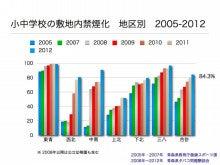 小中学校2005-2012