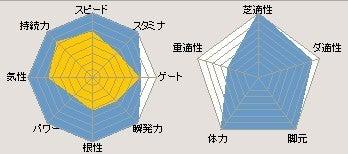 Takaracchi's Farm-3S