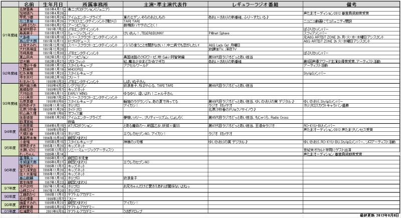新人声優表(91年度~01年度) 最終更新2012年8月8日   KenToyBox