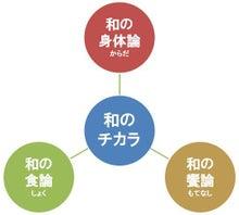 ココワシ達人の名倉裕一朗のブログ