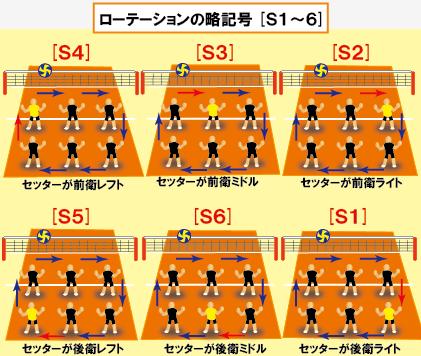【ルール1】[動画]バレーボールのローテーションとポジション(S1~6)(修正)|バレー・テニス中心のスポーツブログ