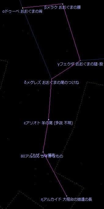 北斗七星の星の名前 【おおぐま...