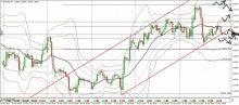 FXでなんとか-04022_eurusd_tradeplan