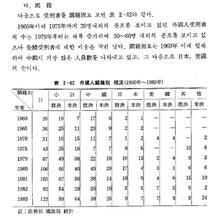 ☆杉野洋明 極東亜細亜研究所-国籍別