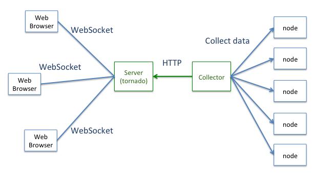 WebSocketで監視もリアルタイム...