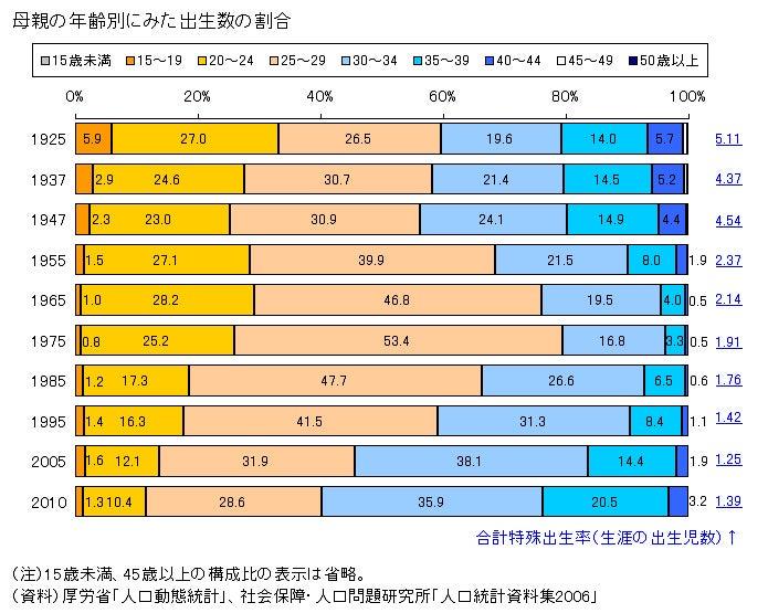 晩産化はすすんでいるのか 日本の出産年齢の推移の記事より