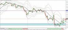 FXでなんとか-0423_eurjpy_trade15m.jpg